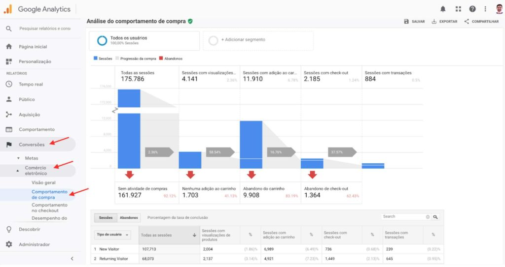 Cálculo de KPIs do relatório Comportamento de Compra do Google Analytics